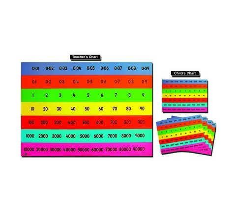 Full Place Value Chart Pupils Pack 30